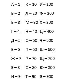 Числовая азбука в каббалистической нумерологии