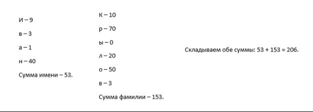 Значение имени в каббалистической нумерологии